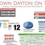 DaytonDotComAnnMtgStats